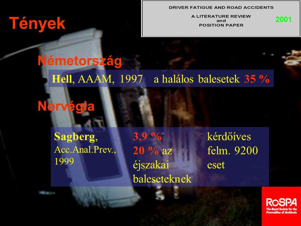 Tények Németország Norvégia Hell, AAAM, 1997 a halálos balesetek 35 %