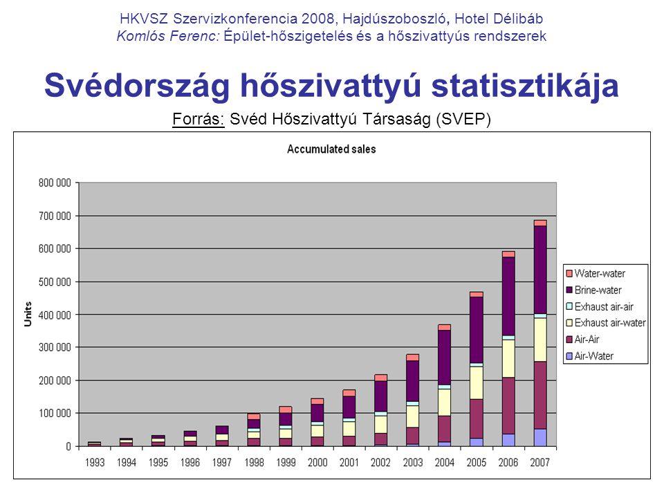 Svédország hőszivattyú statisztikája