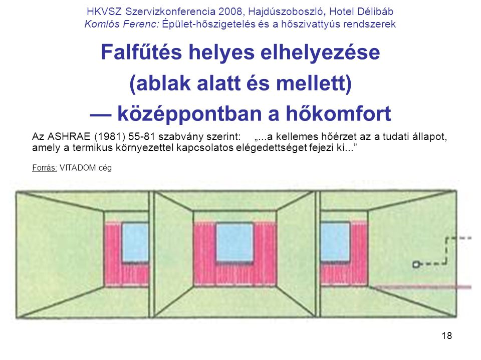 Falfűtés helyes elhelyezése (ablak alatt és mellett)