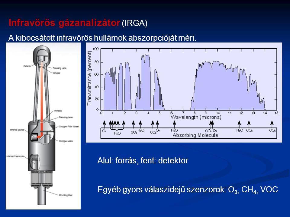 Infravörös gázanalizátor (IRGA)