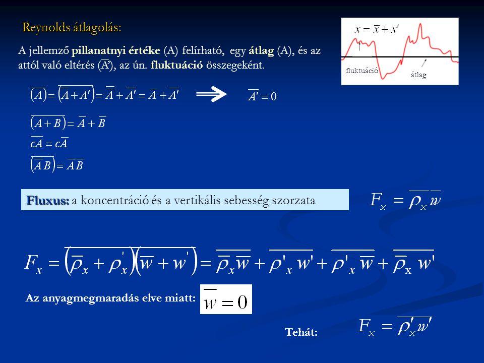 Fluxus: a koncentráció és a vertikális sebesség szorzata