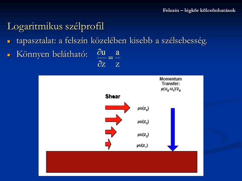 Logaritmikus szélprofil