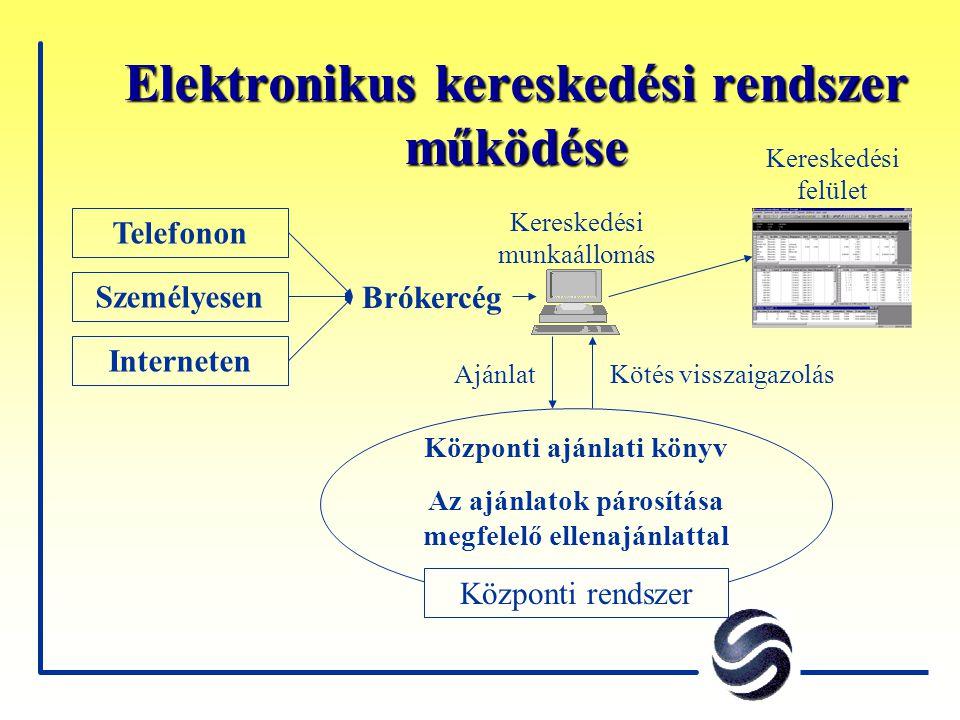Elektronikus kereskedési rendszer működése