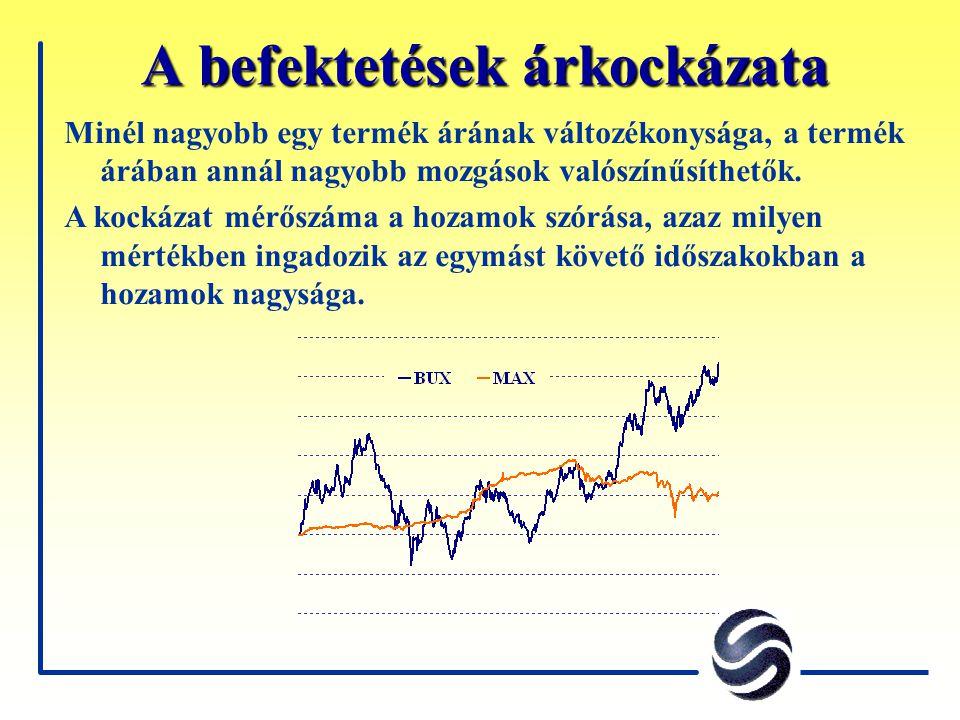 A befektetések árkockázata