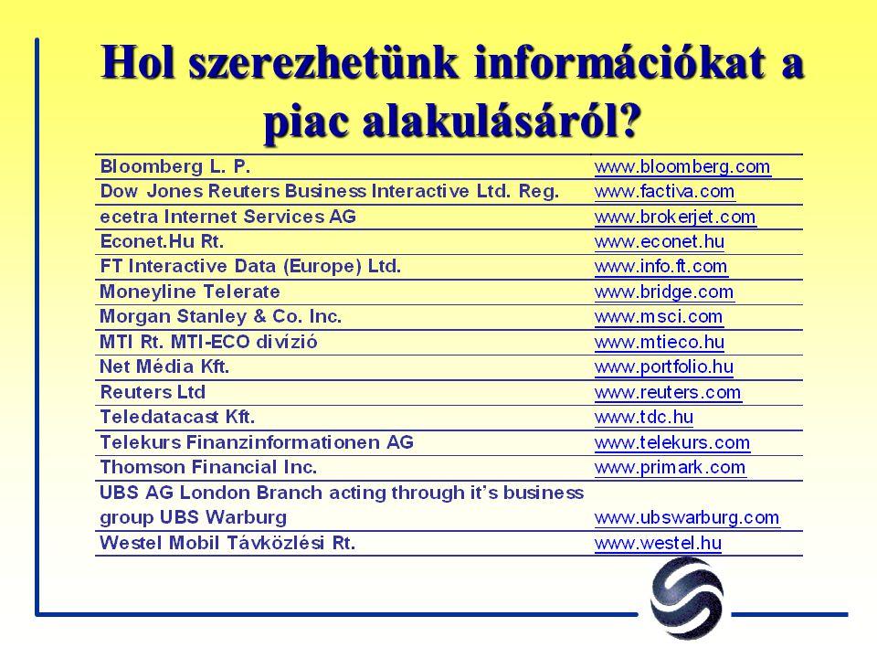 Hol szerezhetünk információkat a piac alakulásáról