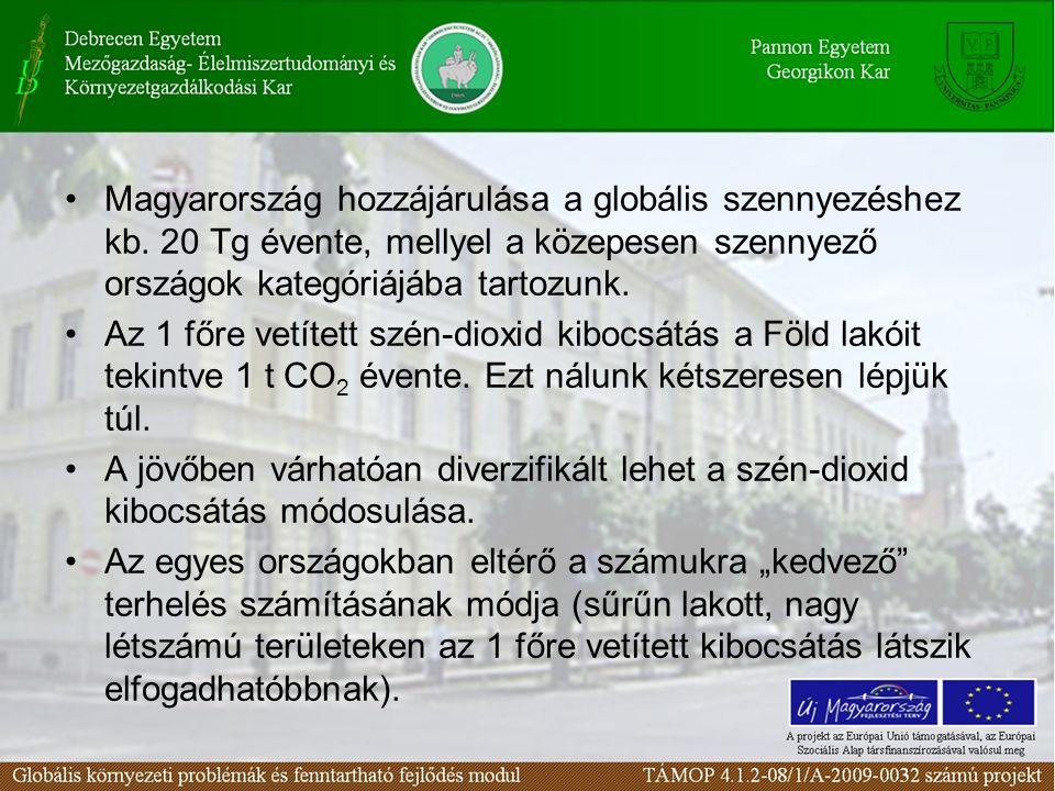Magyarország hozzájárulása a globális szennyezéshez kb