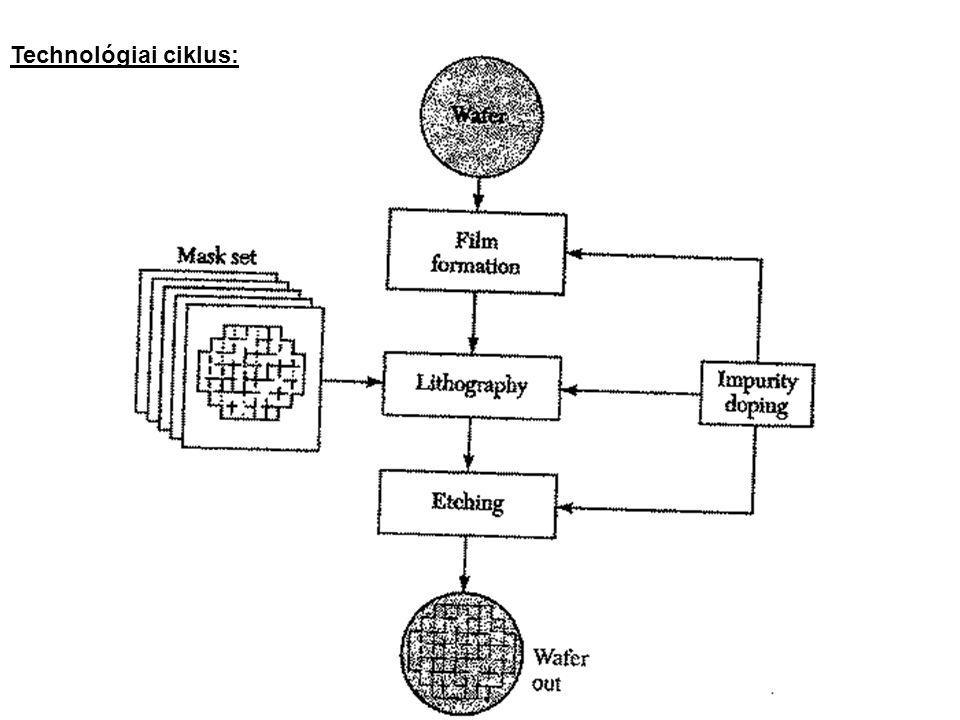 Technológiai ciklus: