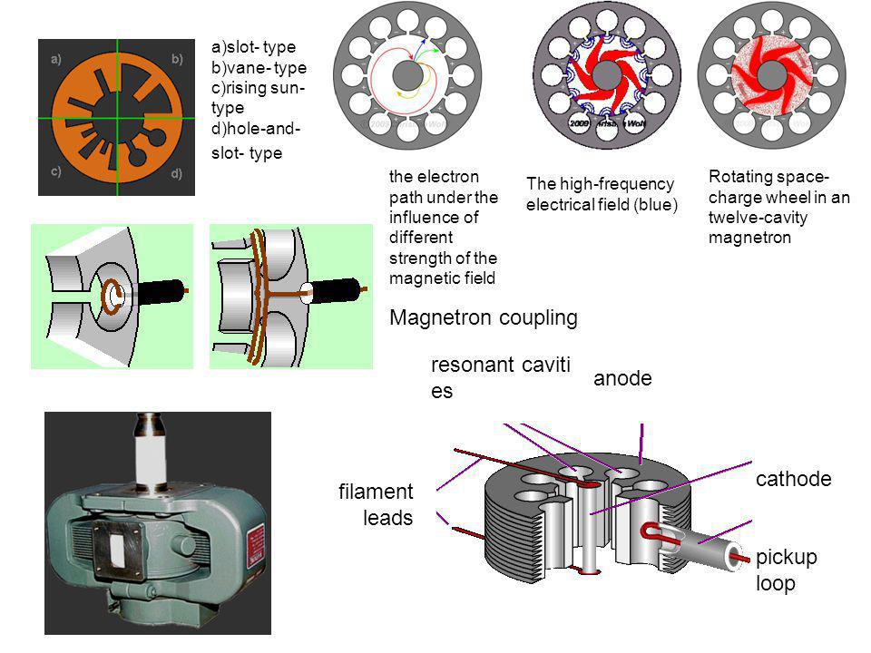 Magnetron coupling resonant cavities anode filament leads