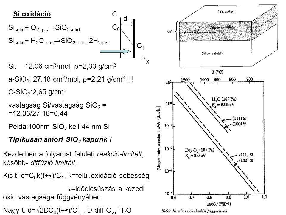 Sisolid+ O2 gas→SiO2solid