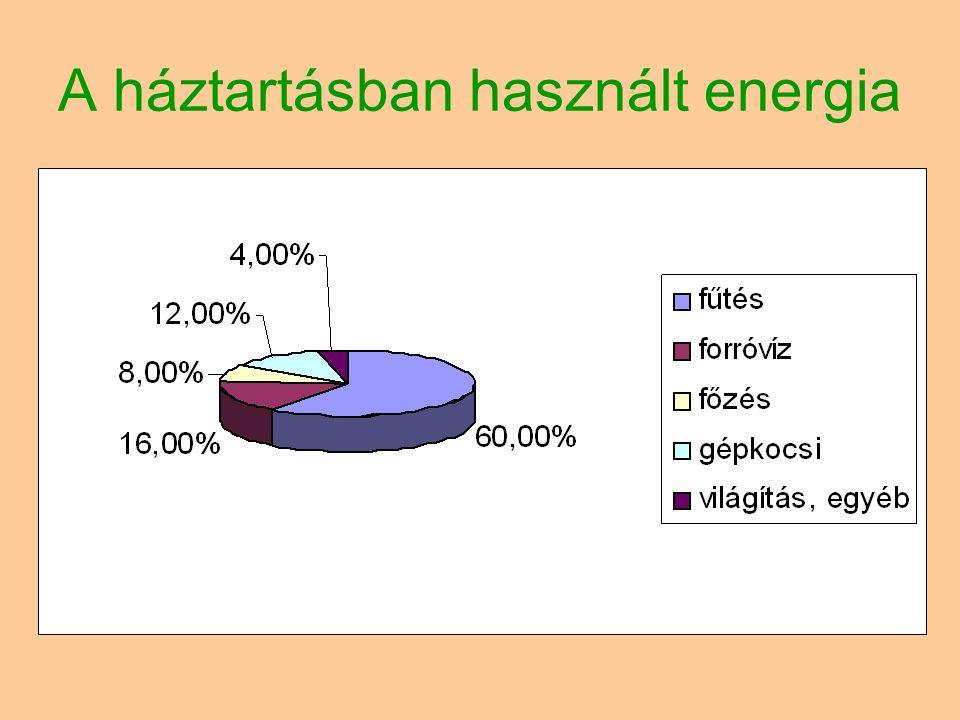 A háztartásban használt energia