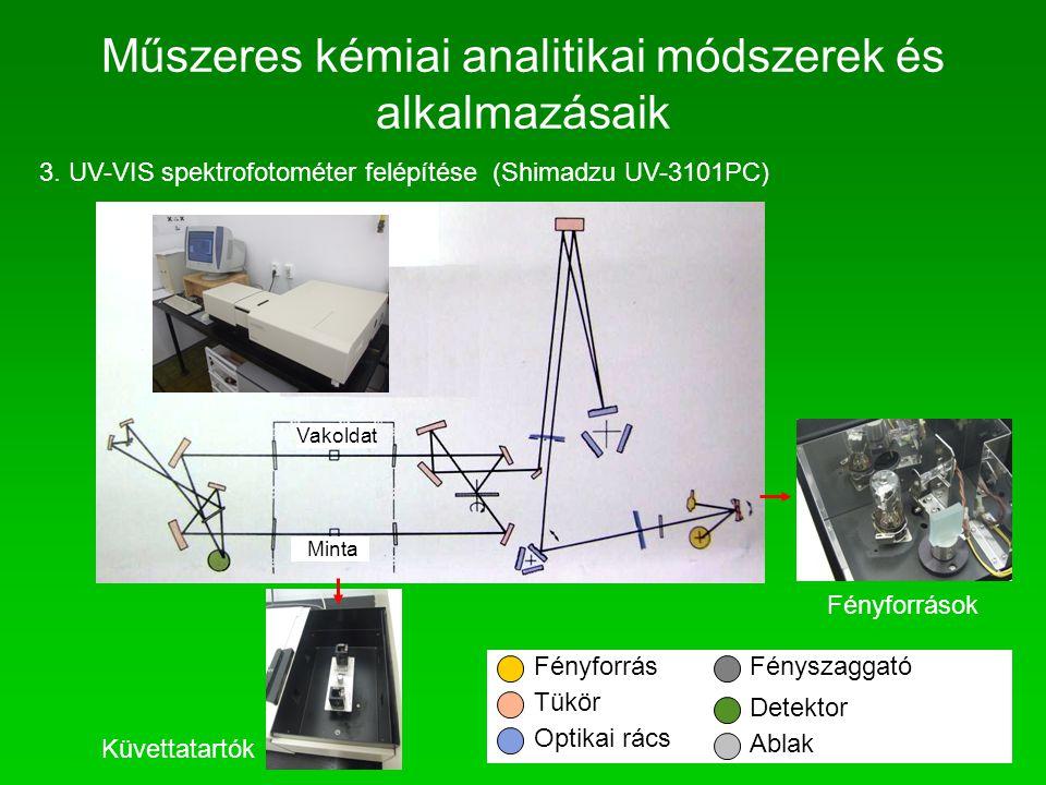 Műszeres kémiai analitikai módszerek és alkalmazásaik