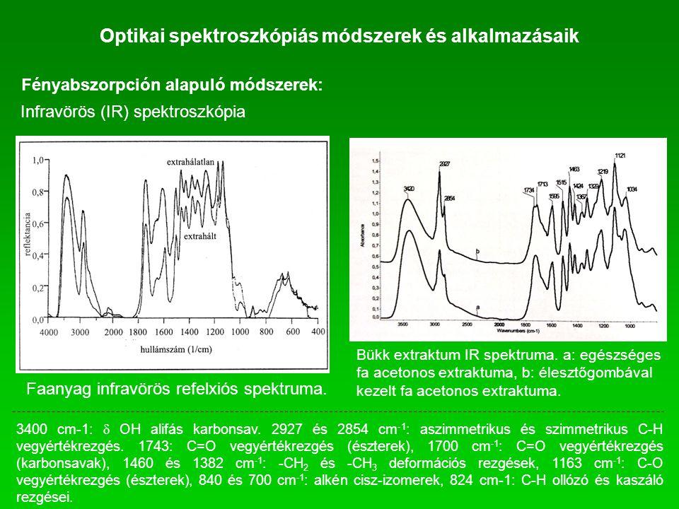 Optikai spektroszkópiás módszerek és alkalmazásaik