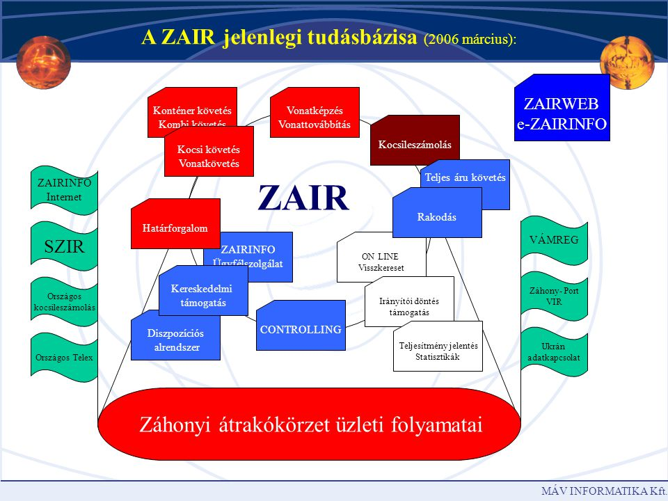 ZAIR A ZAIR jelenlegi tudásbázisa (2006 március):