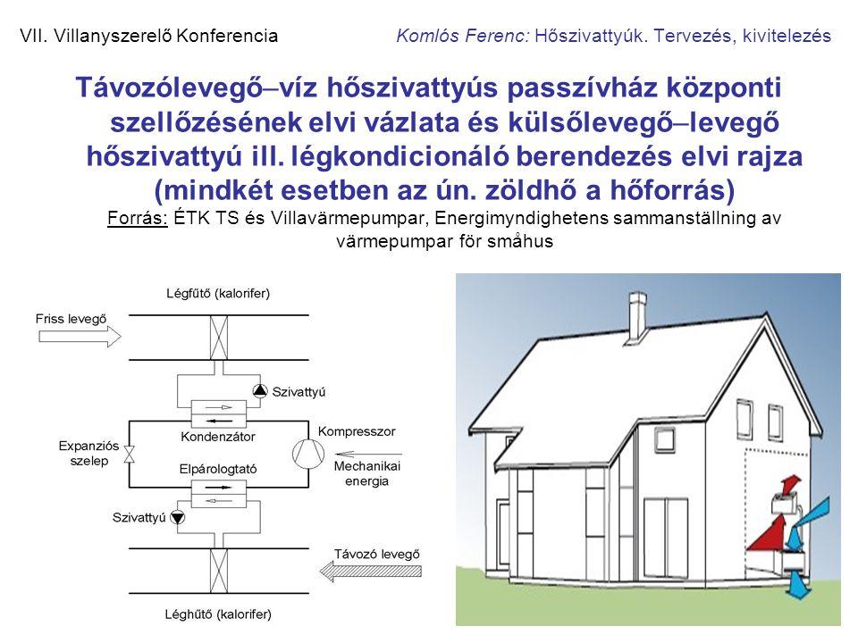 VII. Villanyszerelő Konferencia Komlós Ferenc: Hőszivattyúk