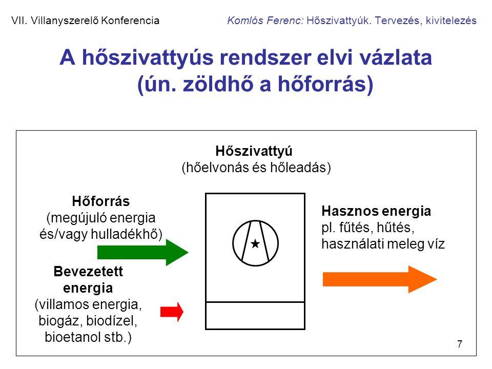 A hőszivattyús rendszer elvi vázlata (ún. zöldhő a hőforrás)