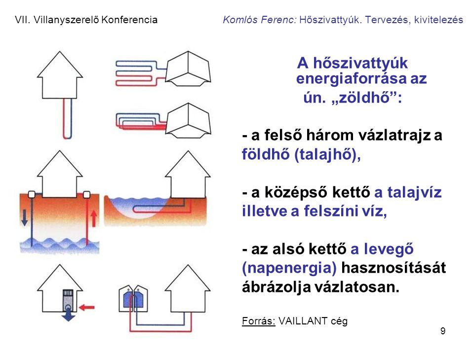A hőszivattyúk energiaforrása az