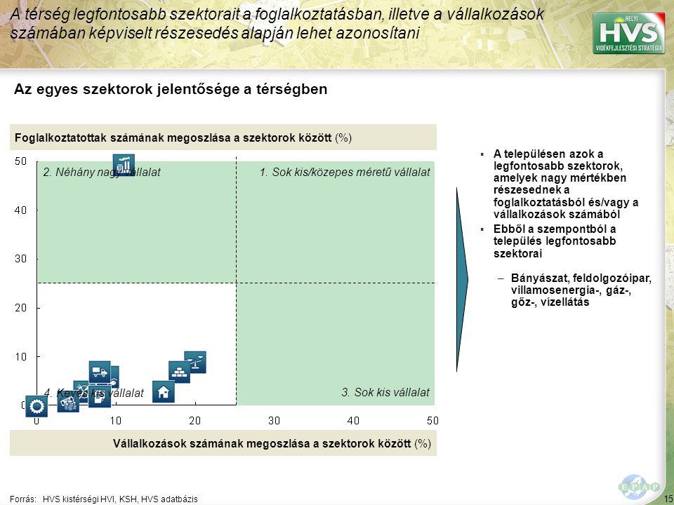 Vállalkozások szektor szerinti megoszlása
