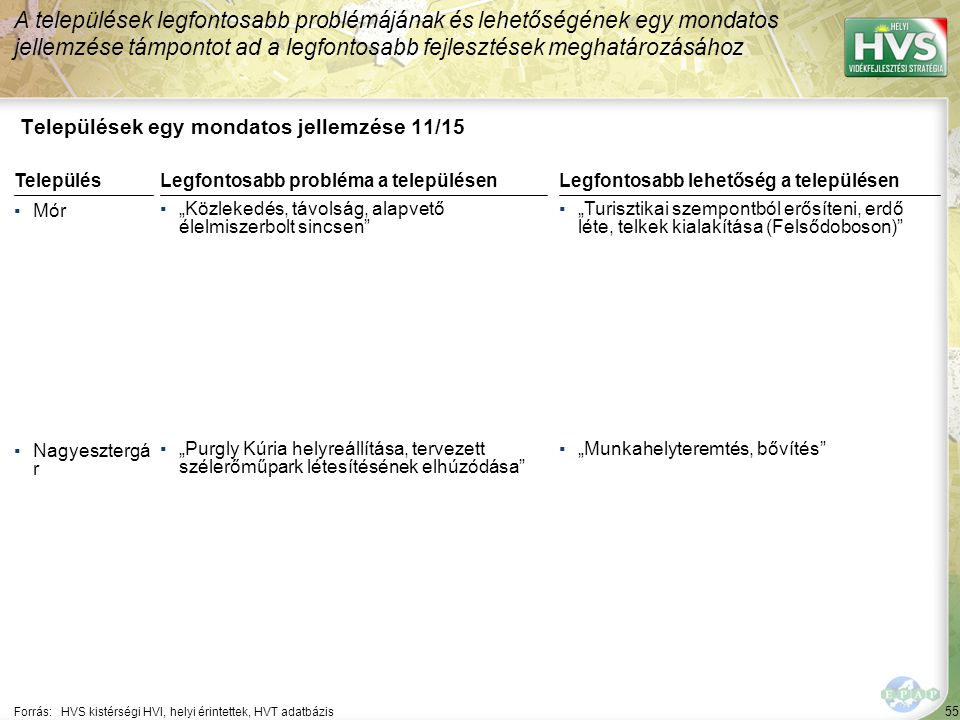 Települések egy mondatos jellemzése 12/15