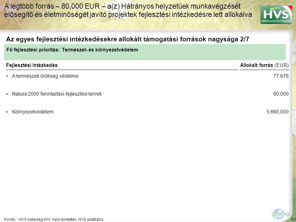 A legtöbb forrás – 80,000 EUR – a(z) Hátrányos helyzetűek munkavégzését elősegítő és életminőségét javító projektek fejlesztési intézkedésre lett allokálva