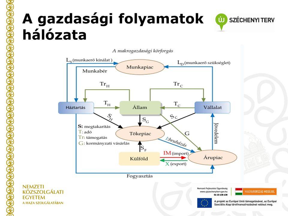 A gazdasági folyamatok hálózata