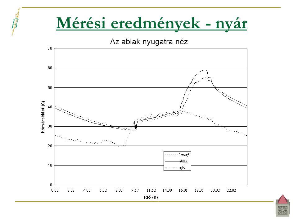 Mérési eredmények - nyár