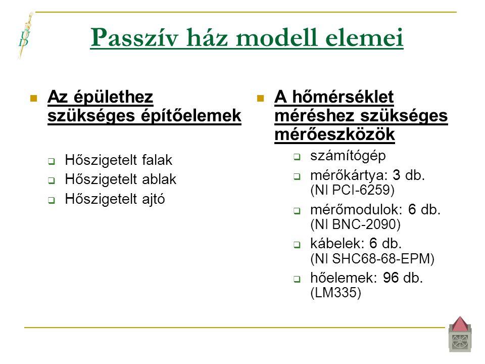 Passzív ház modell elemei