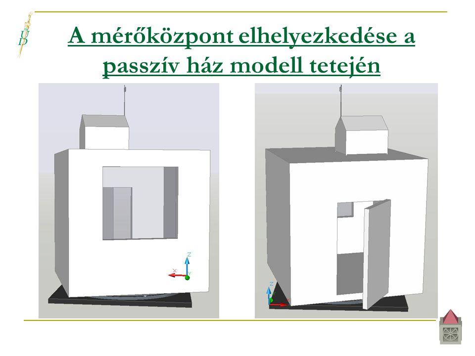 A mérőközpont elhelyezkedése a passzív ház modell tetején