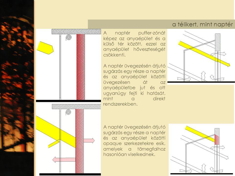 a télikert, mint naptér A naptér puffer-zónát képez az anyaépület és a külső tér között, ezzel az anyaépület hőveszteségét csökkenti.