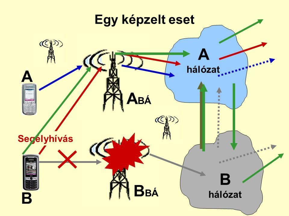 A hálózat A ABÁ B hálózat BBÁ B