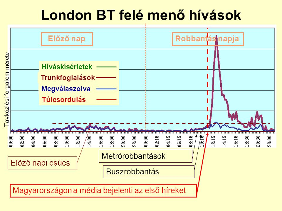 London BT felé menő hívások