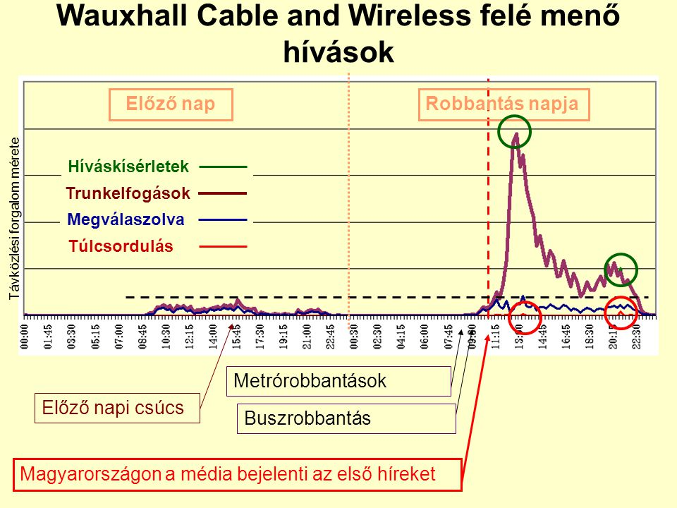Wauxhall Cable and Wireless felé menő hívások