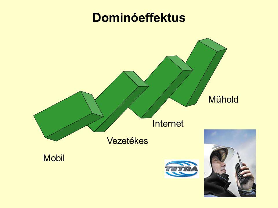 Dominóeffektus Mobil Vezetékes Internet Műhold