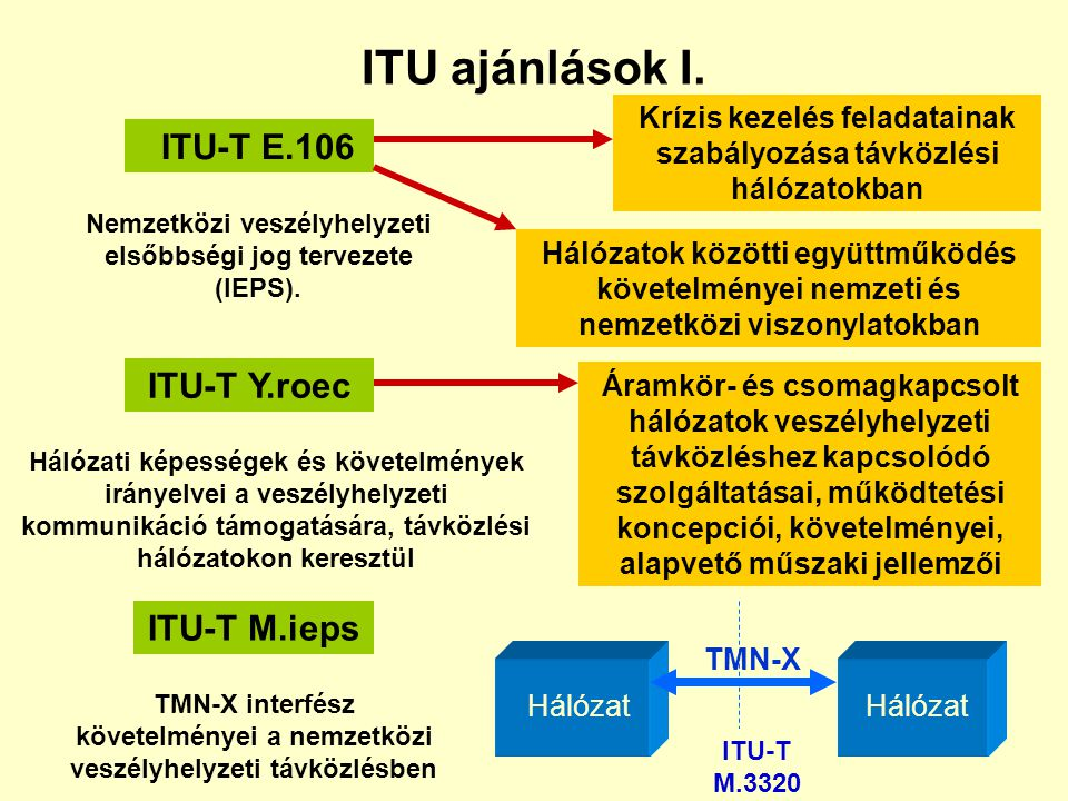 ITU ajánlások I. ITU-T E.106 ITU-T Y.roec ITU-T M.ieps