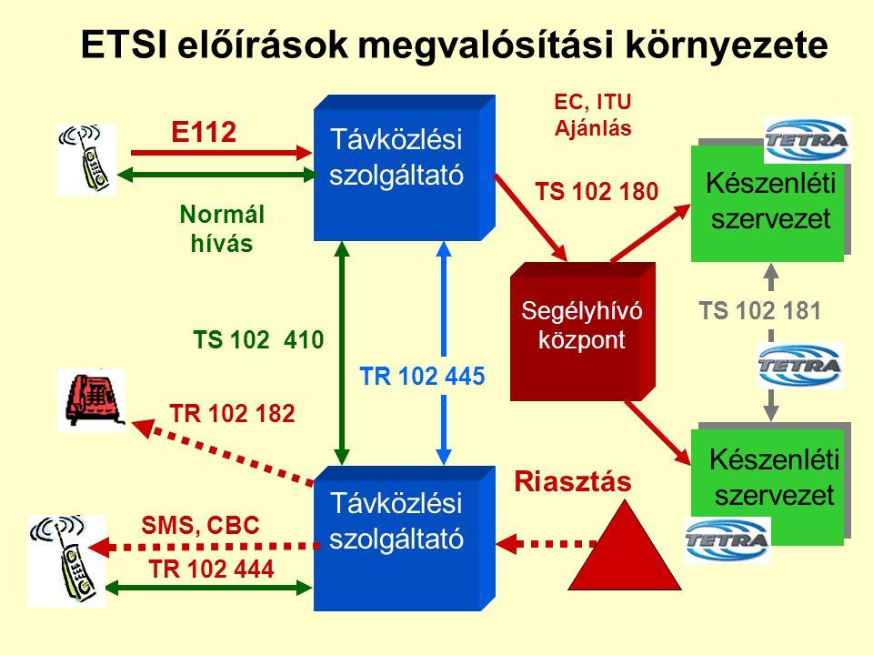 ETSI előírások megvalósítási környezete