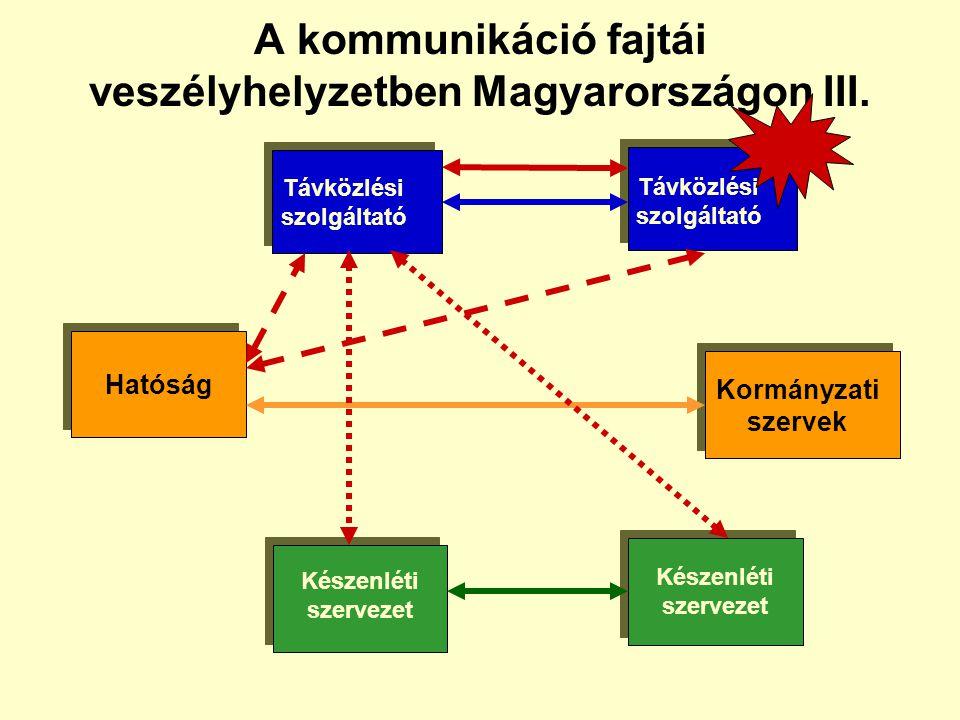 A kommunikáció fajtái veszélyhelyzetben Magyarországon III.