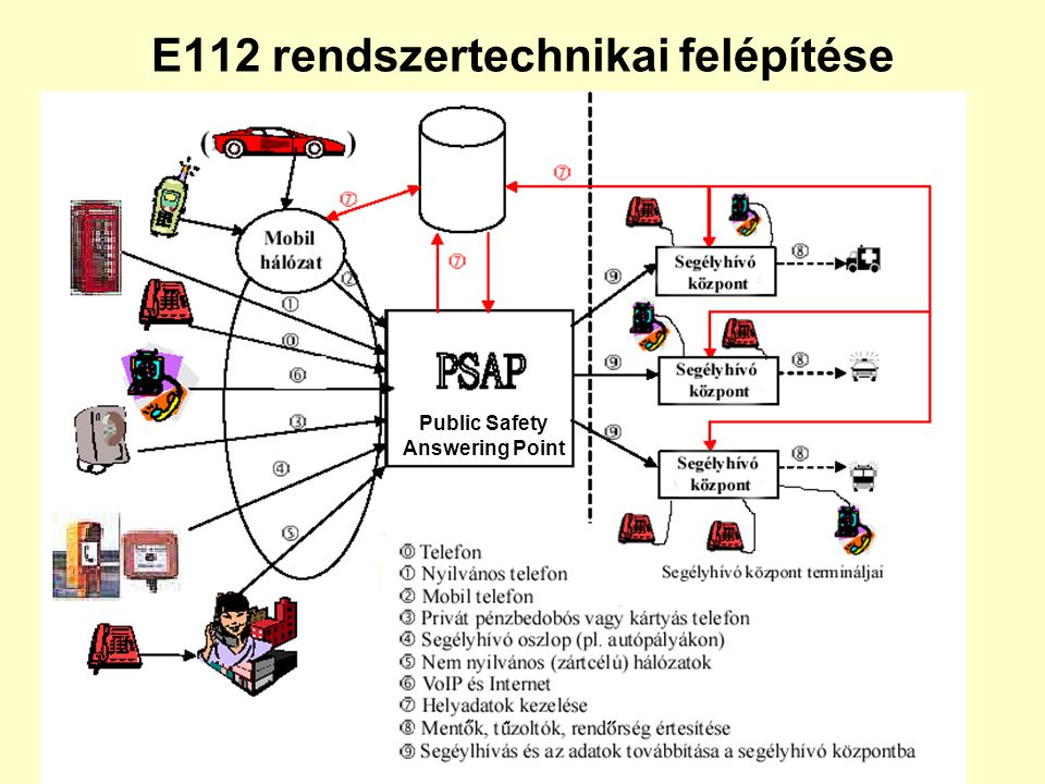 E112 rendszertechnikai felépítése