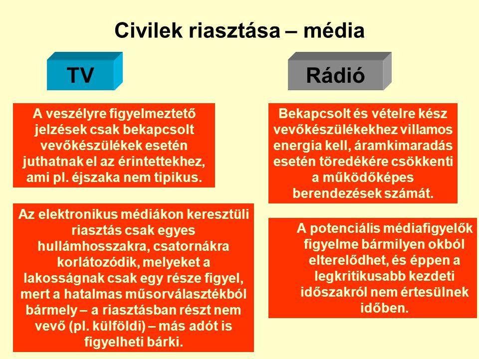 Civilek riasztása – média
