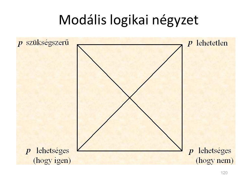 Modális logikai négyzet
