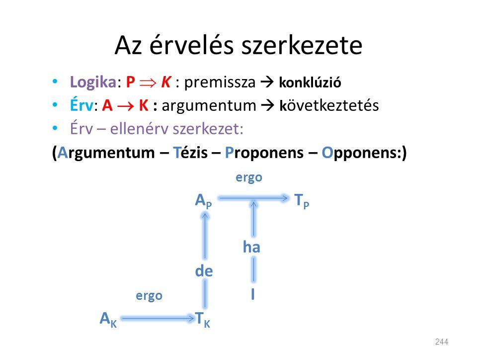 Az érvelés szerkezete Logika: P  K : premissza  konklúzió