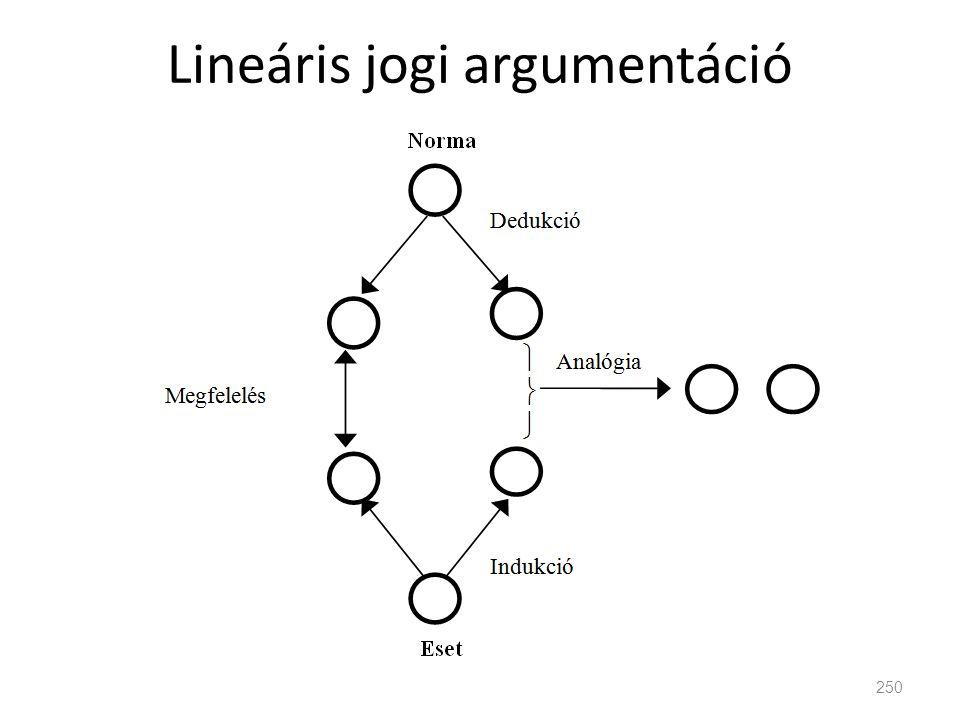 Lineáris jogi argumentáció