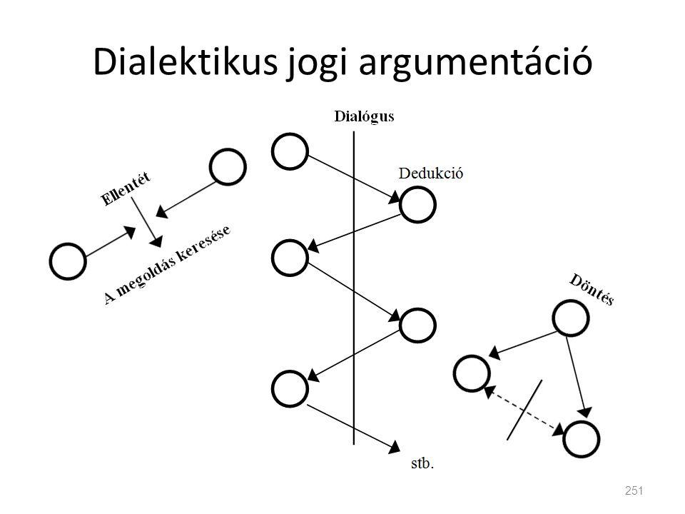 Dialektikus jogi argumentáció