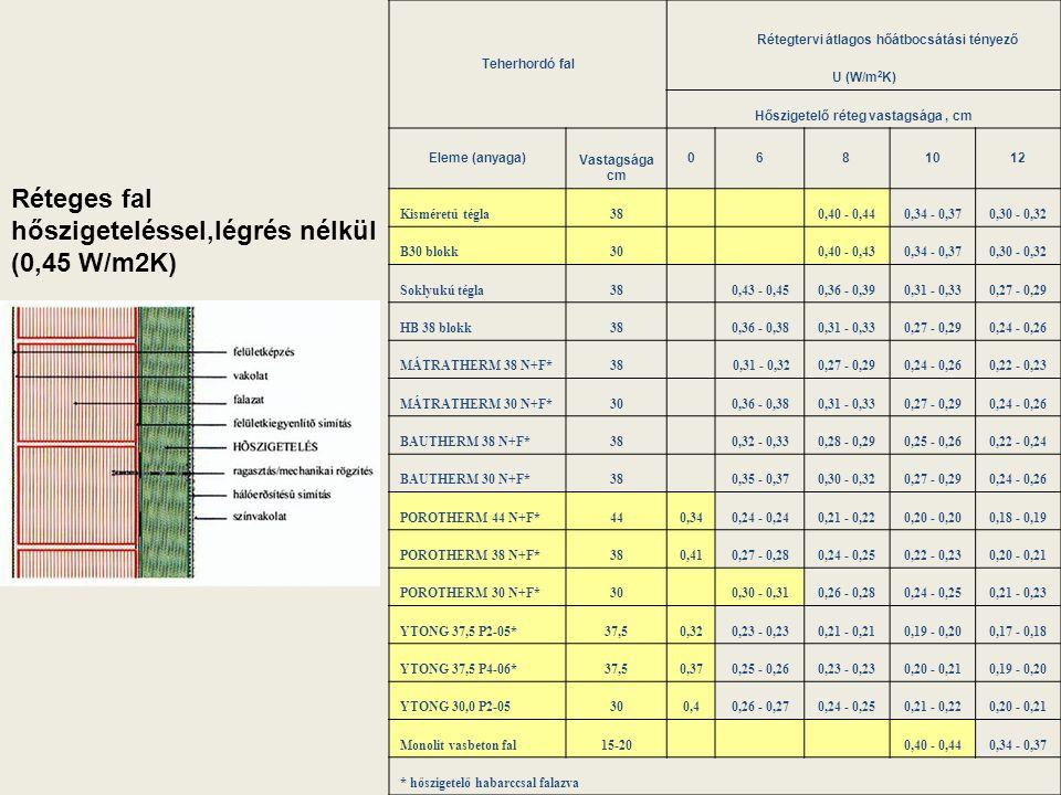 Réteges fal hőszigeteléssel,légrés nélkül (0,45 W/m2K)