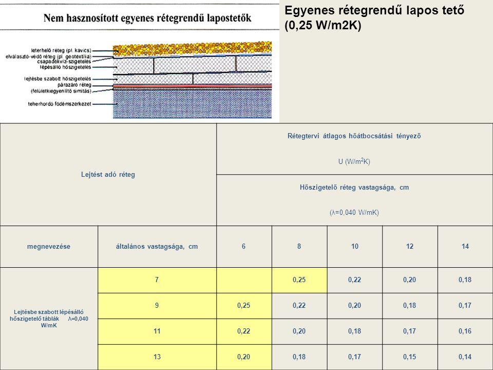Egyenes rétegrendű lapos tető (0,25 W/m2K)