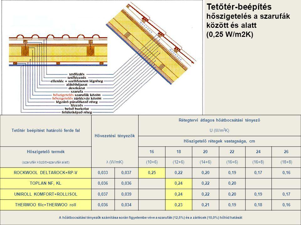 Tetőtér-beépítés hőszigetelés a szarufák között és alatt (0,25 W/m2K)