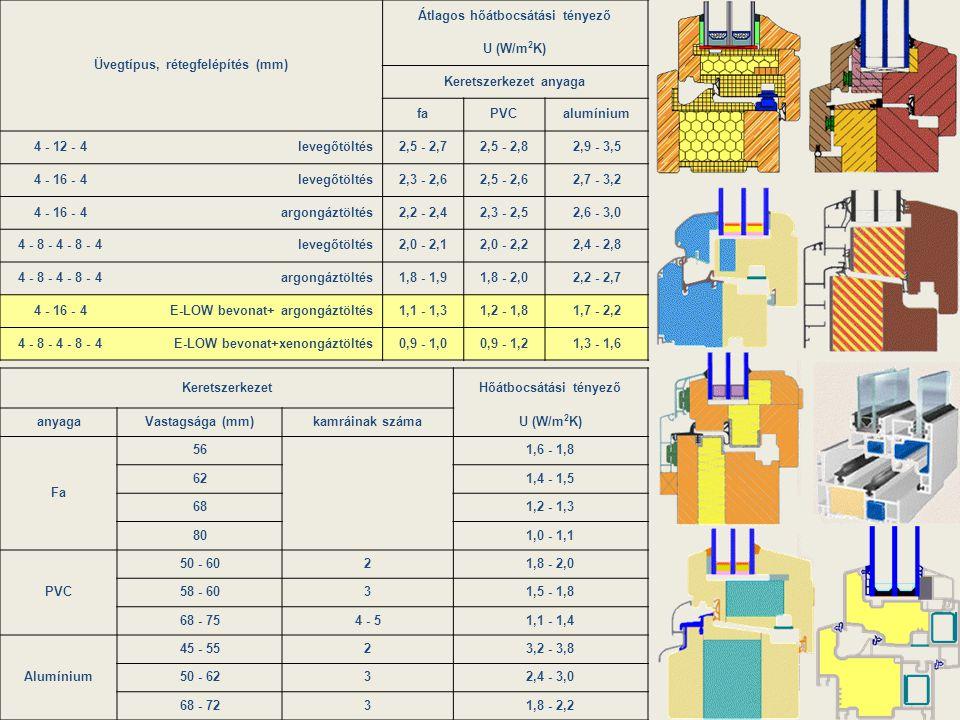 Üvegtípus, rétegfelépítés (mm) Átlagos hőátbocsátási tényező U (W/m2K)