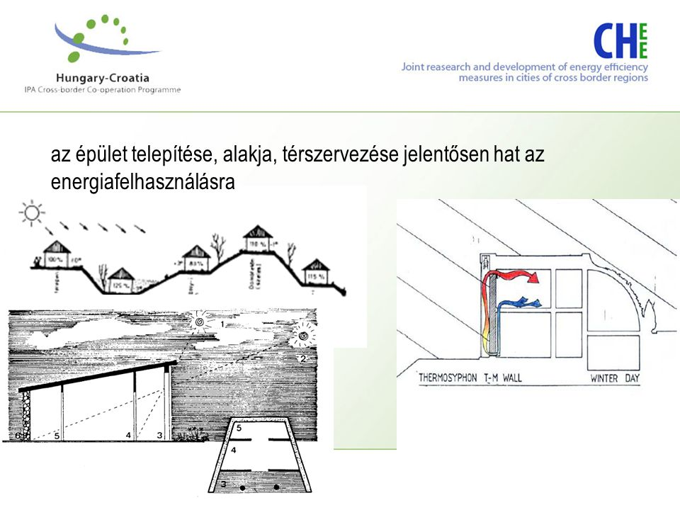 az épület telepítése, alakja, térszervezése jelentősen hat az energiafelhasználásra