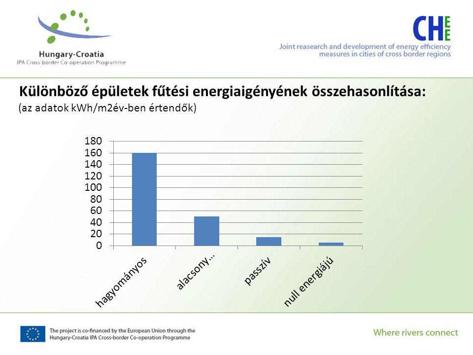 Különböző épületek fűtési energiaigényének összehasonlítása: