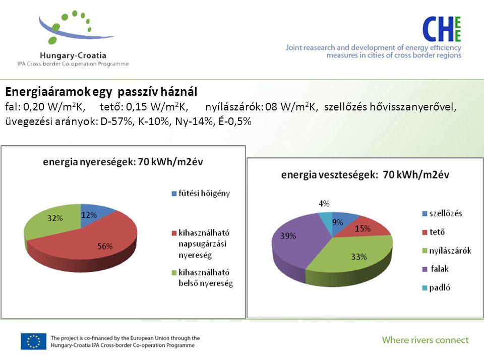 Energiaáramok egy passzív háznál