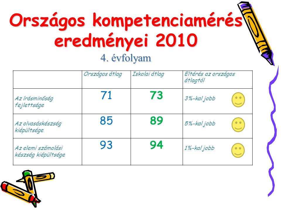 Országos kompetenciamérés eredményei 2010