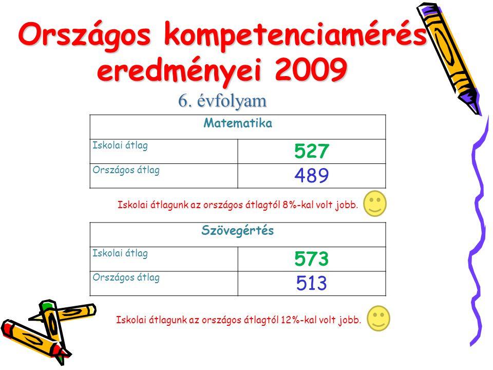 Országos kompetenciamérés eredményei 2009